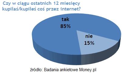 85 procent internautów kupuje w sieci 1