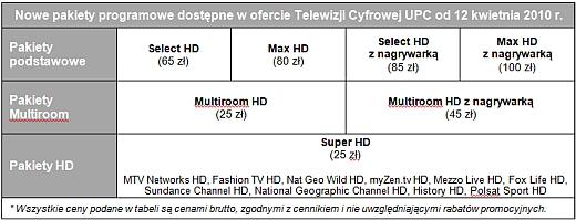 16 kanałów HD w cyfrowej ofercie UPC 1