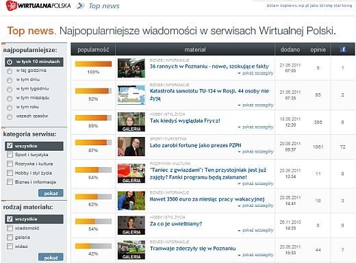 Top News – informacje WP w jednym miejscu 1