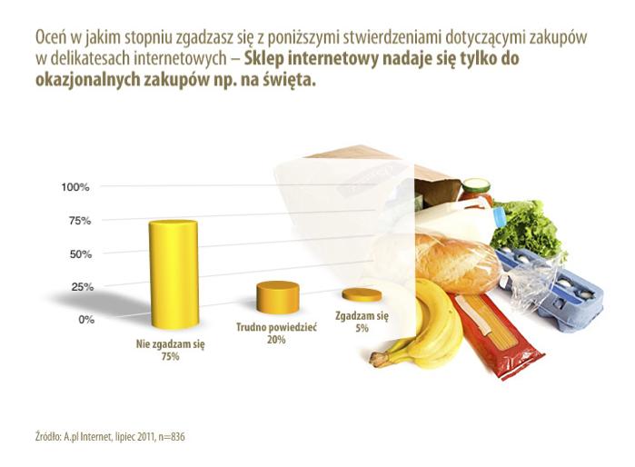 Wyniki ankiety – chętnie kupujemy w sklepach spożywczych 2