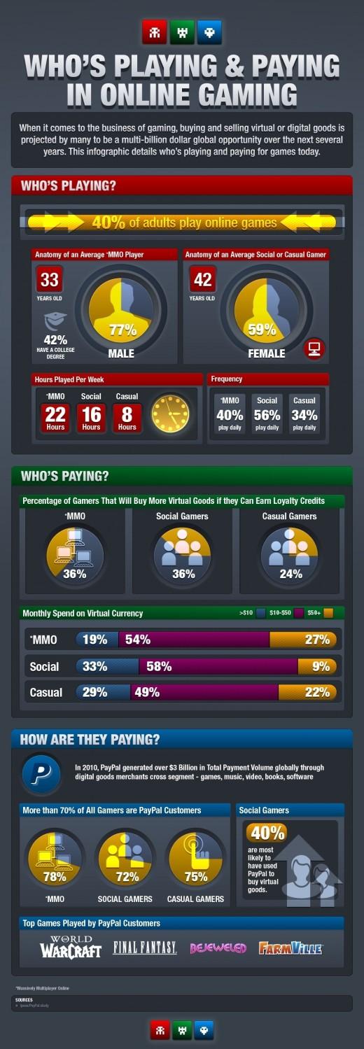 Gracze chętnie płacą za towary cyfrowe [infografika] 1