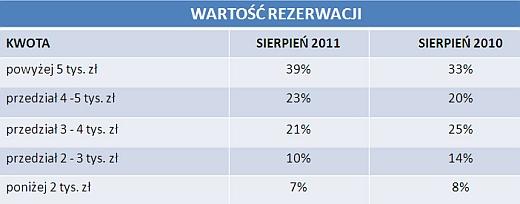 Gdzie, z kim i za ile? - turystyczne wybory internautów w sierpniu 2011 3