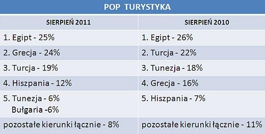Gdzie, z kim i za ile? - turystyczne wybory internautów w sierpniu 2011 4