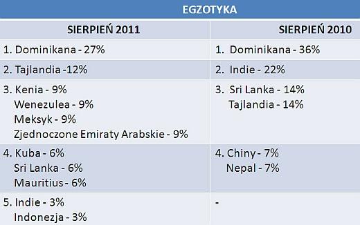 Gdzie, z kim i za ile? - turystyczne wybory internautów w sierpniu 2011 5