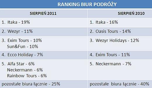 Gdzie, z kim i za ile? - turystyczne wybory internautów w sierpniu 2011 6