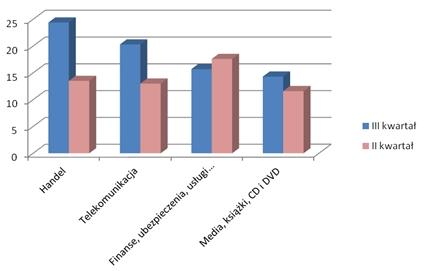 Trendy w reklamie online w trzecim kwartale 2011 1