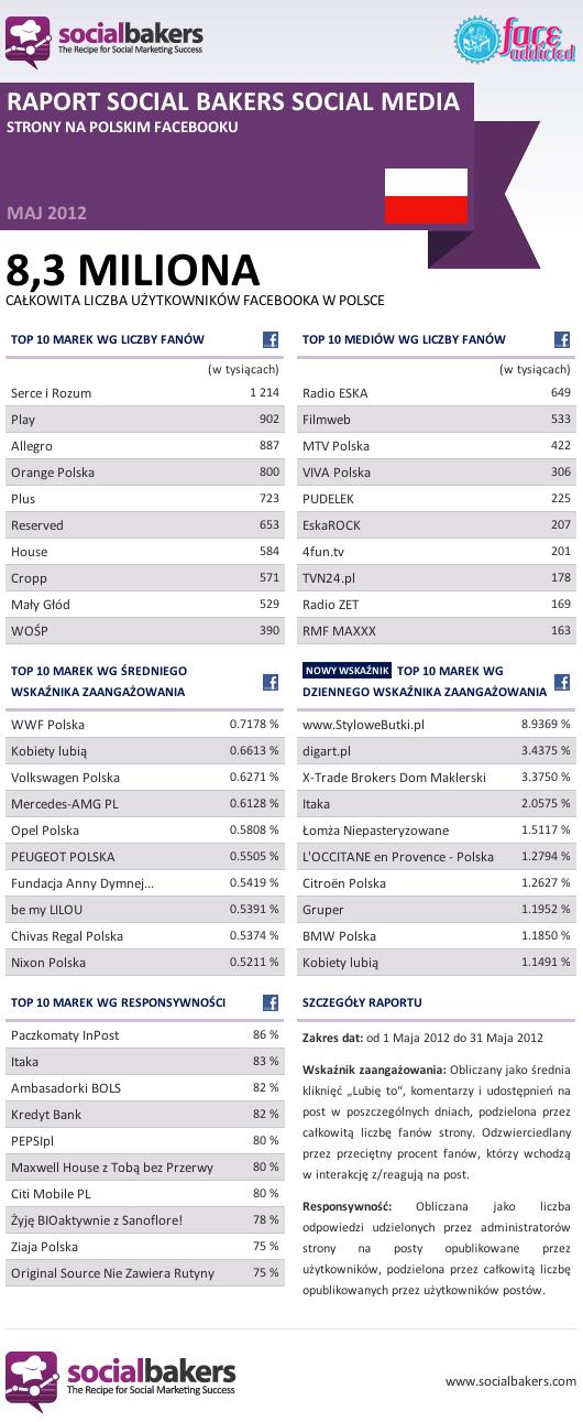 Jak wyglądał Facebook w Polsce w maju 2012? 1